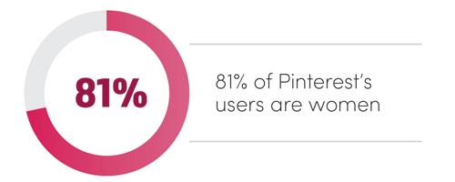 Pinterest Stat