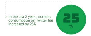 Twitter Stat